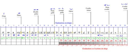 Coudée-Turin-schéma