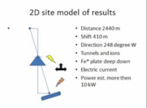 2D_site_model_source_of_energy_location_of_pyramid